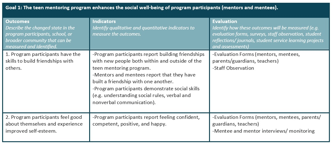 Planning Your Program - Alberta Mentoring Partnership