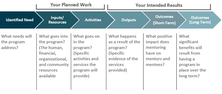 Planning your program alberta mentoring partnership for Mentoring application templates