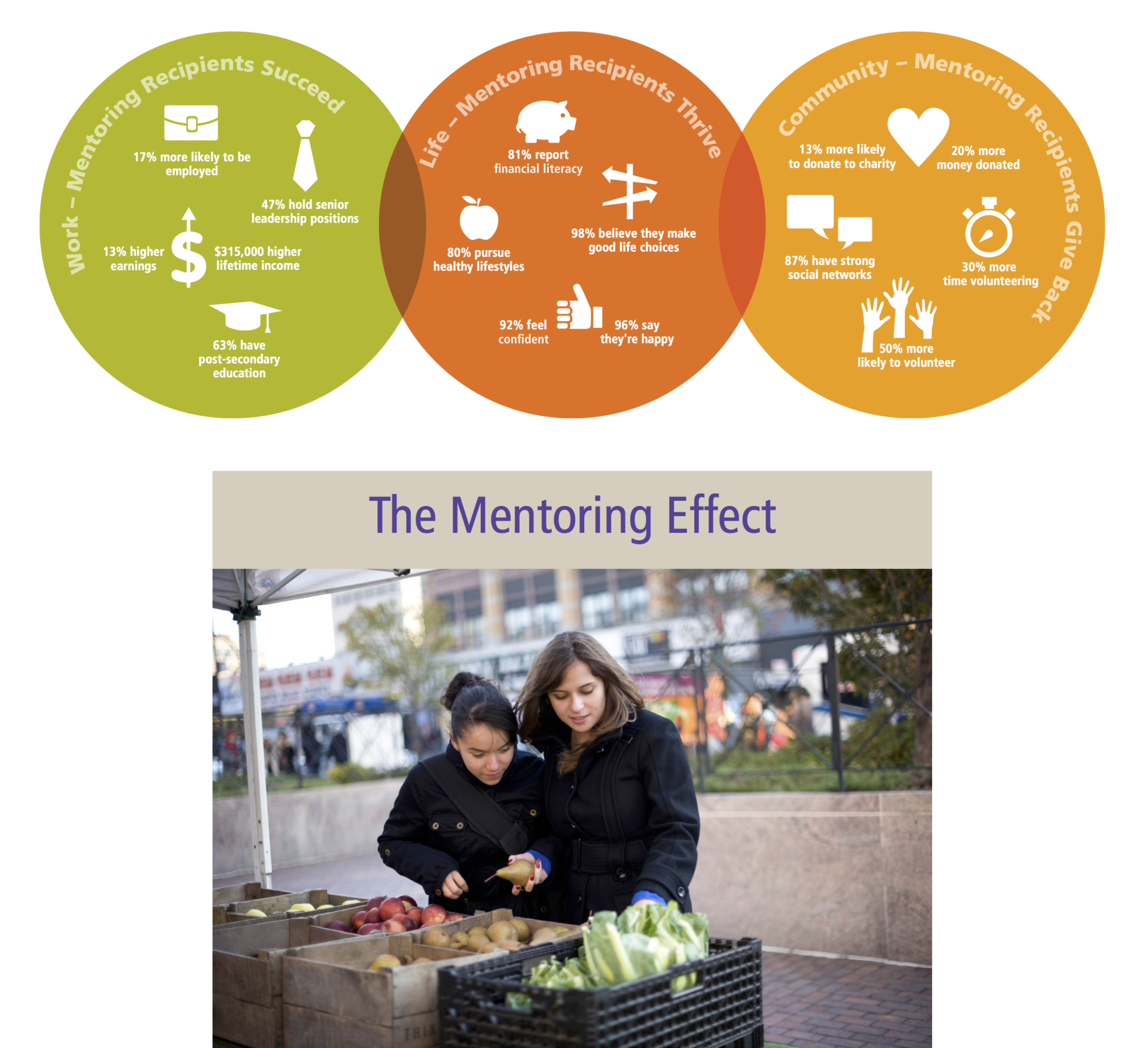 Mentoring Effect - Big Brothers Big Sisters of Canada