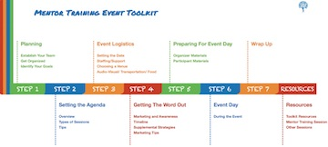 Tool - Mentor Training Event Toolkit