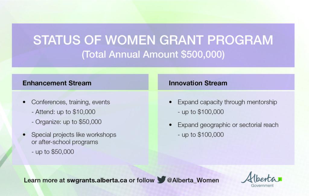 status-of-women-grant-program-alberta